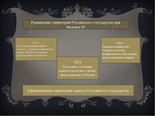 Расширение территорий Российского государства при Василии III 1510 г. В Псков...