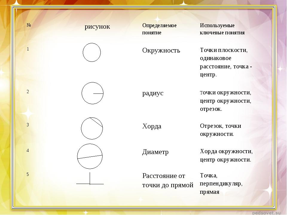 №рисунокОпределяемое понятие Используемые ключевые понятия 1ОкружностьТ...