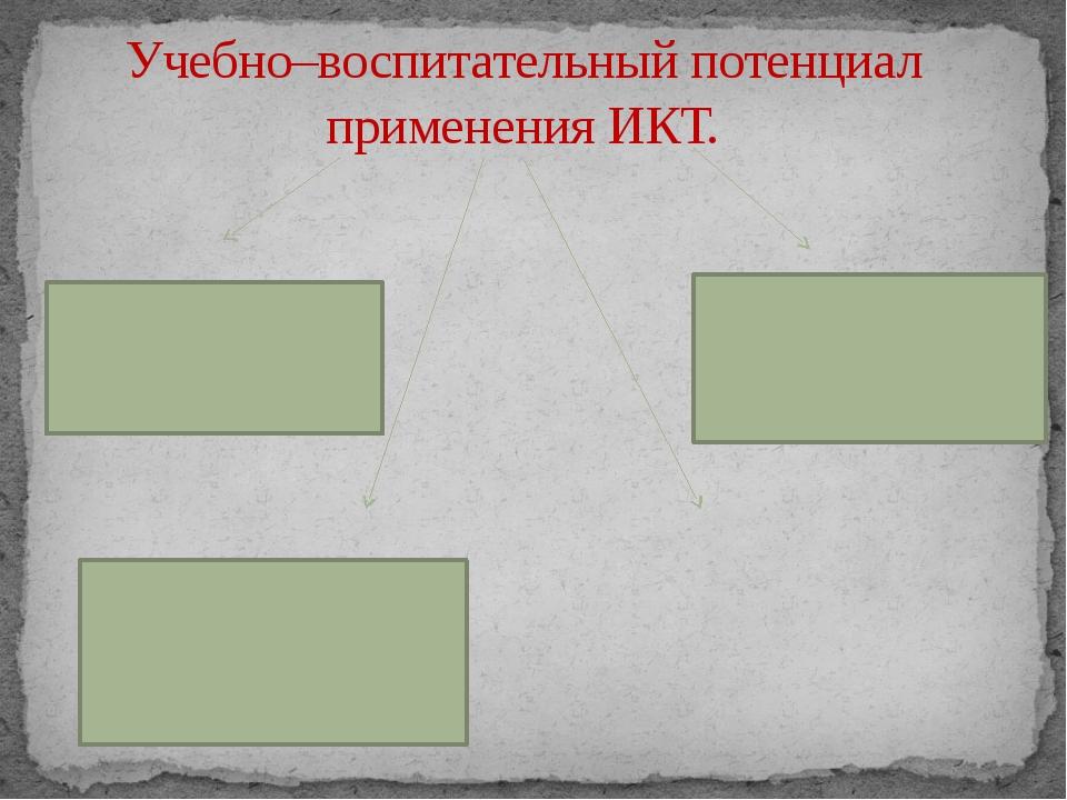Учебно–воспитательный потенциал применения ИКТ.
