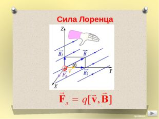 Сила Лоренца Aprelskaya