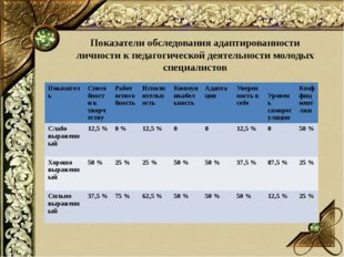 Показатели обследования адаптированности личности к педагогической деятельнос