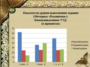 Показатели уровня выполнения задания (Методика «Рукавички»). Коммуникативное