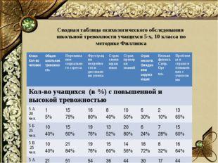 Сводная таблица психологического обследования школьной тревожности учащихся 5