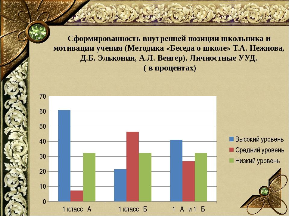Сформированность внутренней позиции школьника и мотивации учения (Методика «Б...