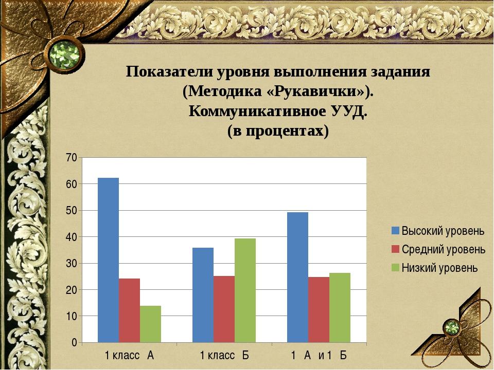 Показатели уровня выполнения задания (Методика «Рукавички»). Коммуникативное...