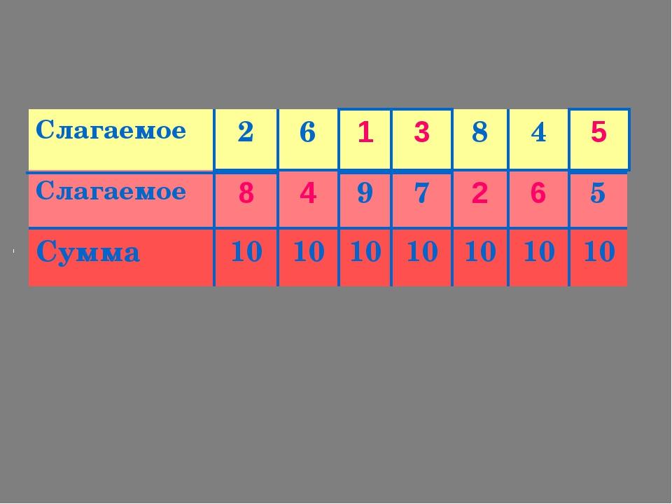 8 4 1 3 2 6 5 Слагаемое2684 Слагаемое975 Сумма10101010101...