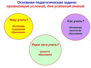 Основная педагогическая задача: организация условий, для усвоения знаний Чем
