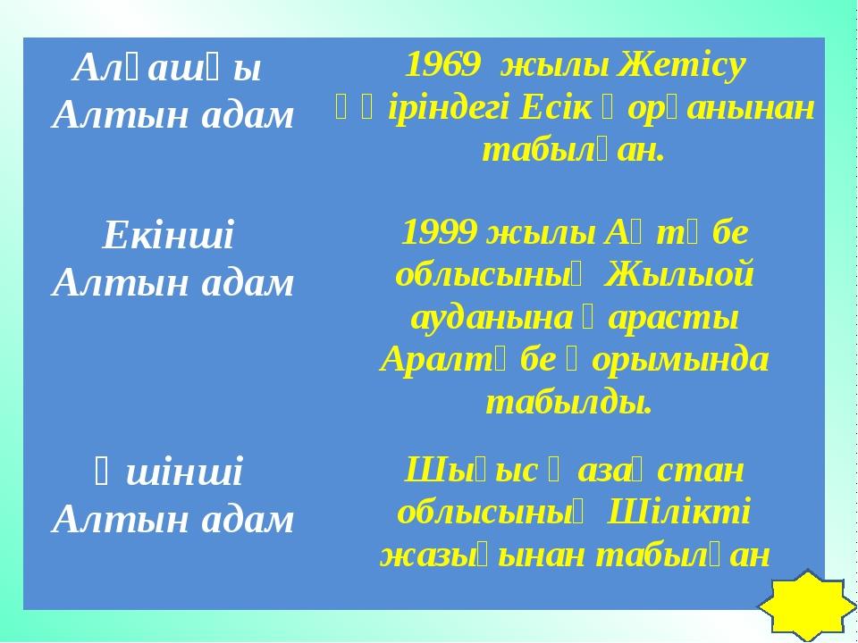 Алғашқы Алтын адам1969 жылы Жетісу өңіріндегі Есік қорғанынан табылған. Екін...