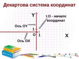 Декартова система координат Зарубина О.Б. МБОУ СОШ №3 Х Y т.О - начало коорд