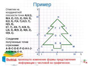 Пример Отметим на координатной плоскости точки А(4,1), В(4, 2), С(1, 2), D(4,