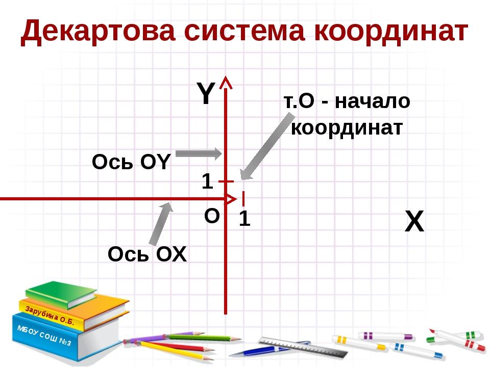 Декартова система координат Зарубина О.Б. МБОУ СОШ №3 Х Y т.О - начало коорд...