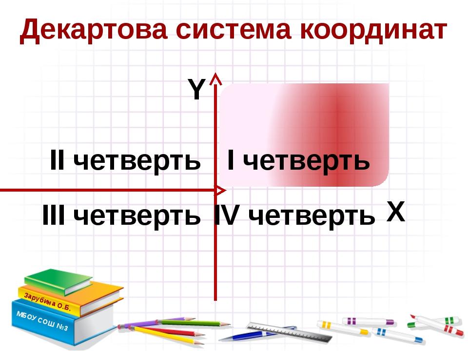 Декартова система координат Зарубина О.Б. МБОУ СОШ №3 Х Y I четверть III чет...