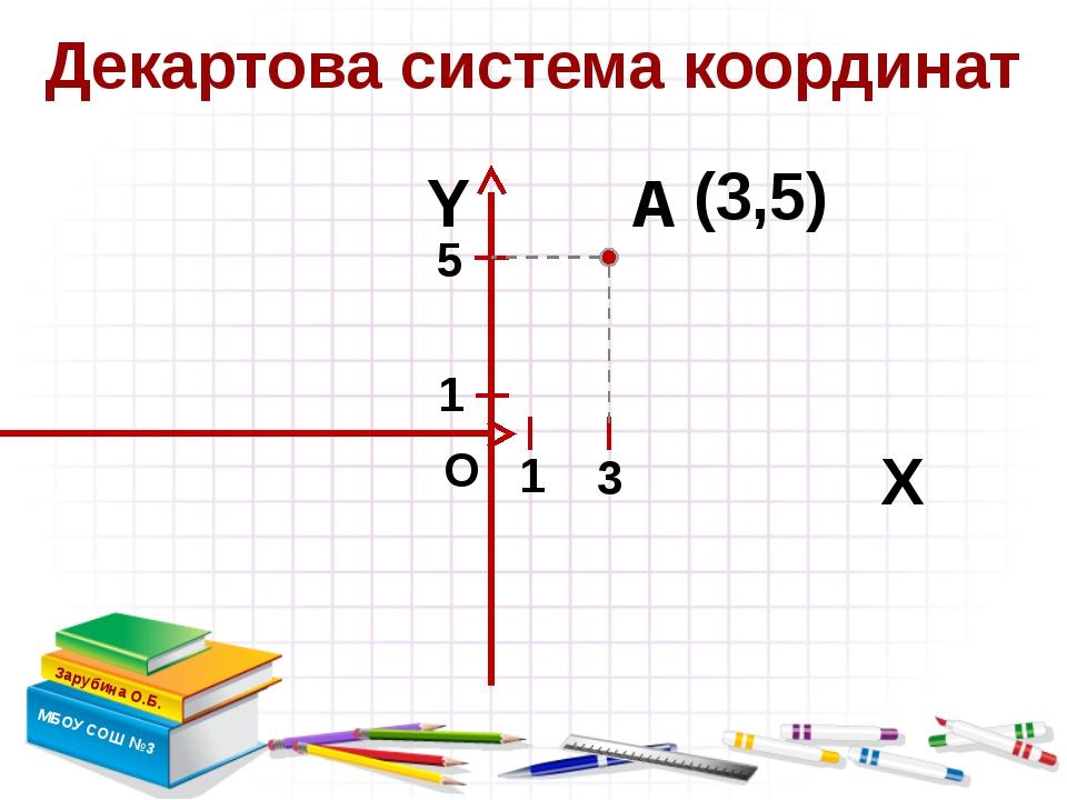 Декартова система координат Зарубина О.Б. МБОУ СОШ №3 Х Y А (3,5) О 3 5 1 1...