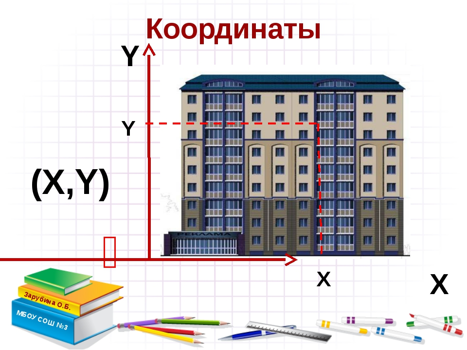 Координаты Зарубина О.Б. МБОУ СОШ №3  Х Y (Х,Y) Х Y учитель информатики Абд...