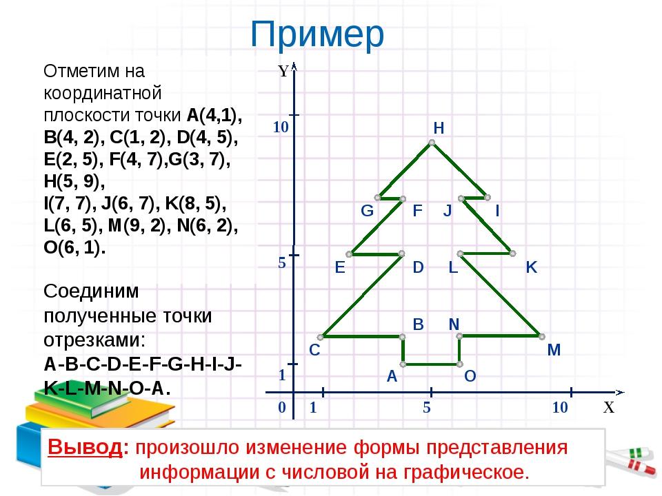 Пример Отметим на координатной плоскости точки А(4,1), В(4, 2), С(1, 2), D(4,...