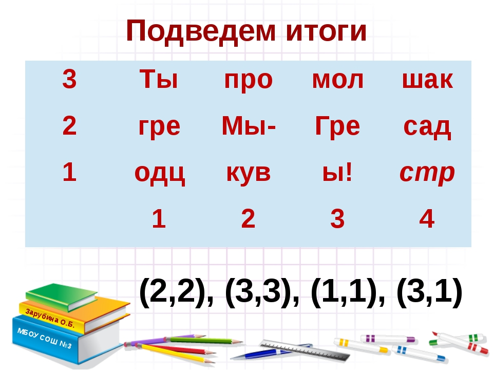Подведем итоги Зарубина О.Б. МБОУ СОШ №3 (2,2), (3,3), (1,1), (3,1) учитель и...