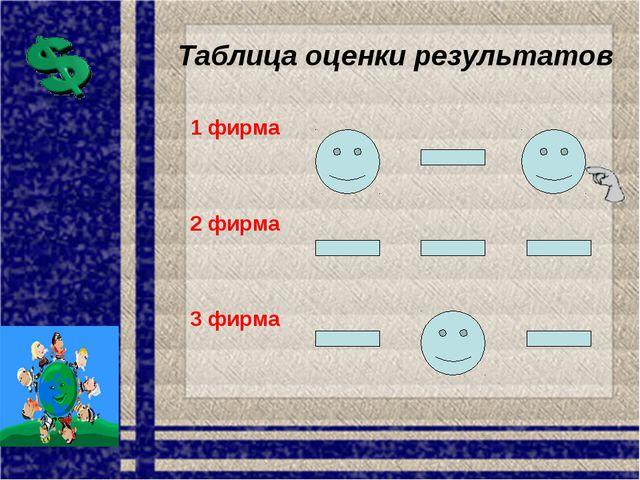 Таблица оценки результатов