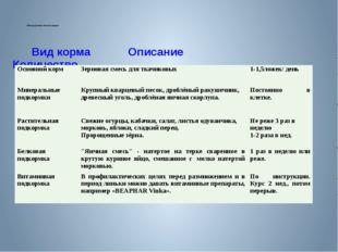 Таблица режима питания амадин. Вид корма Описание Количество Основной корм Зе