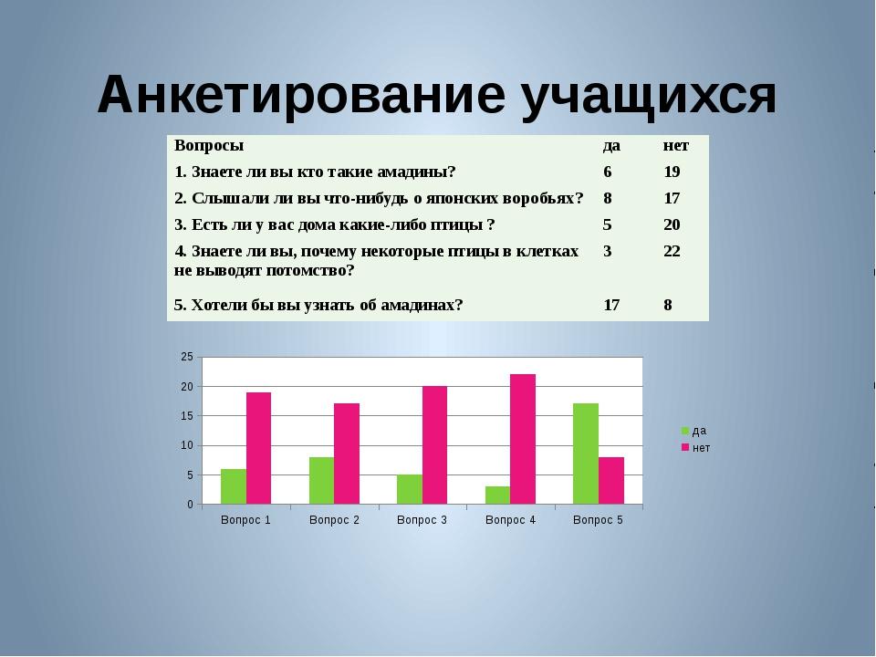 Анкетирование учащихся Вопросы да нет 1. Знаетели вы кто такие амадины? 6 19...