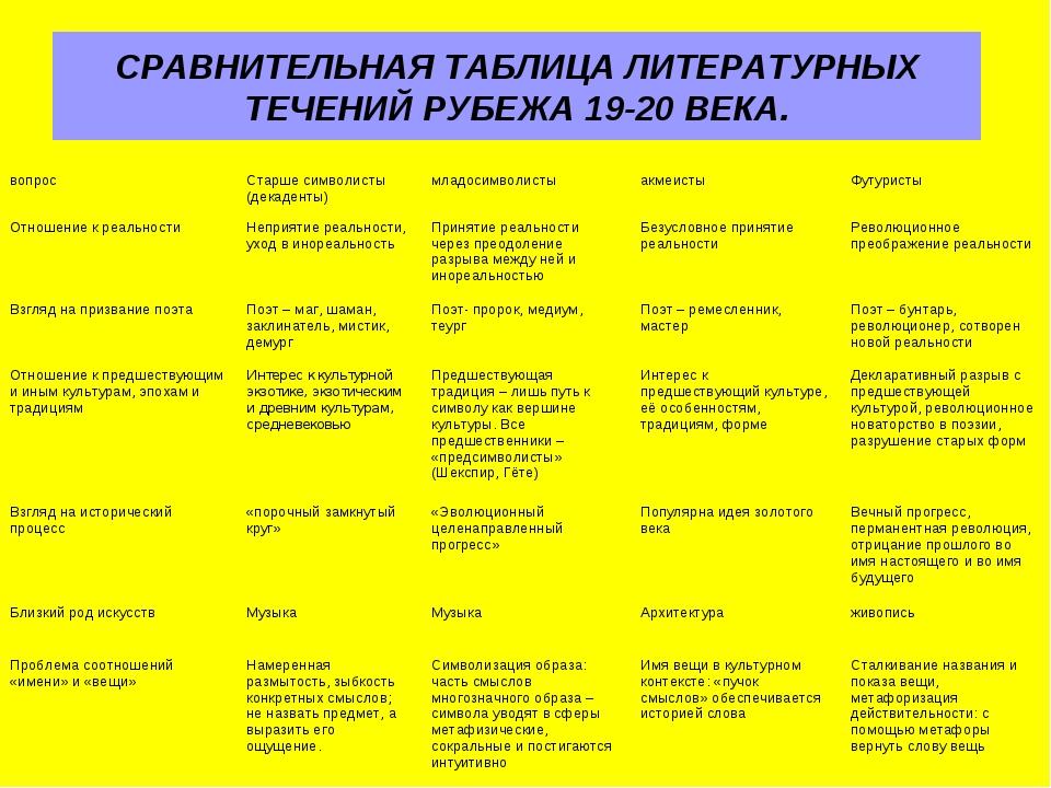 СРАВНИТЕЛЬНАЯ ТАБЛИЦА ЛИТЕРАТУРНЫХ ТЕЧЕНИЙ РУБЕЖА 19-20 ВЕКА.