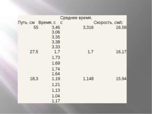 Путь, см Время, с Среднее время, с Скорость, см/c 55 3,46 3,316 16,58  3,06