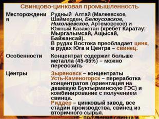 Свинцово-цинковая промышленность Месторождения Рудный Алтай (Малеевское,Шайме