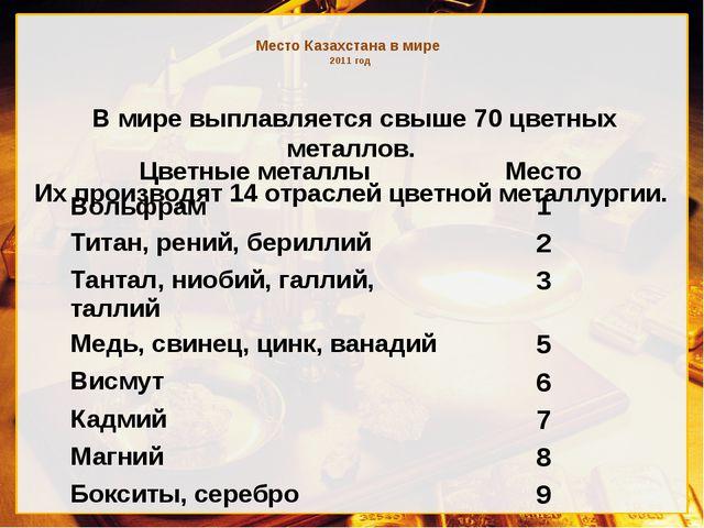 Место Казахстана в мире 2011 год В мире выплавляется свыше 70 цветных металл...