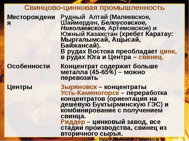 Свинцово-цинковая промышленность Месторождения Рудный Алтай (Малеевское,Шайме...