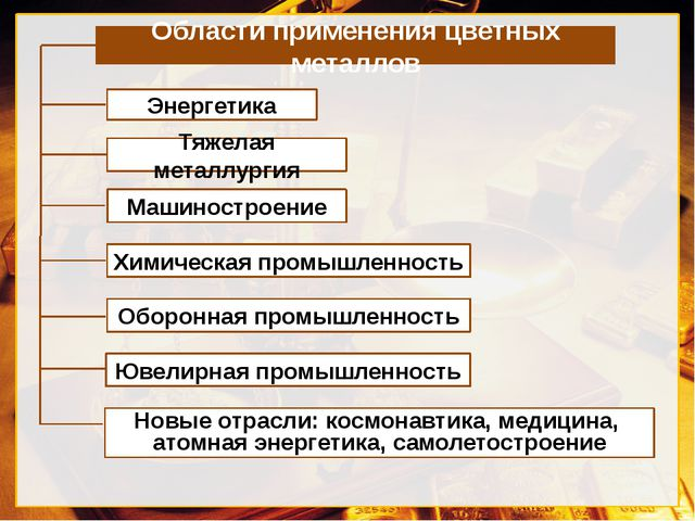 Области применения цветных металлов Энергетика Тяжелая металлургия Химическая...