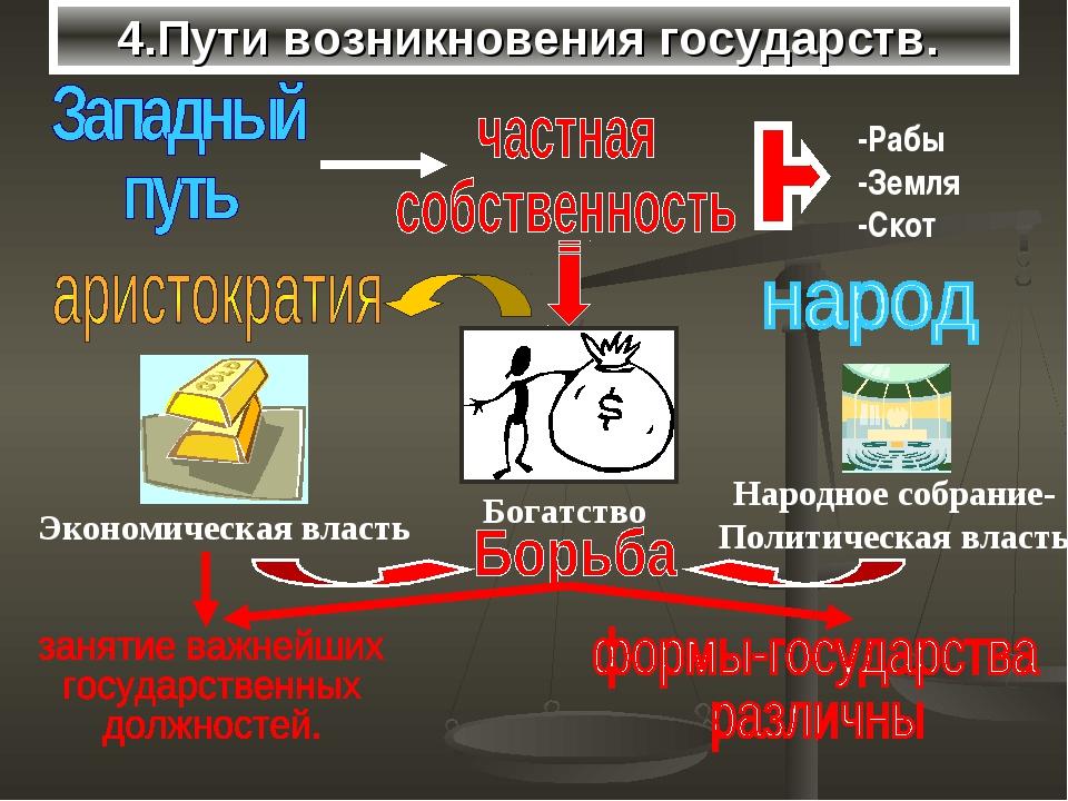 4.Пути возникновения государств.