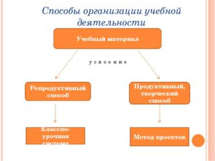 Способы организации учебной деятельности Учебный материал Репродуктивный спос