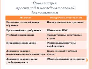 Организация проектной и исследовательской деятельности На уроке Внеурочная де