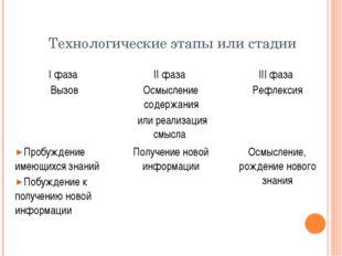 Технологические этапы или стадии Iфаза Вызов IIфаза Осмысление содержания или