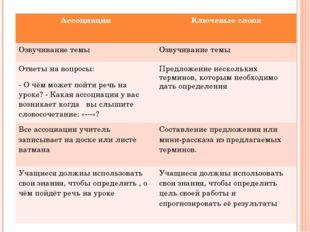Ассоциация Ключевые слова Озвучиваниетемы Озвучиваниетемы Ответынавопросы: -