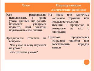 Эссе Перепутанные логические цепочки Эссерациональноиспользоватьвконцеурока,д