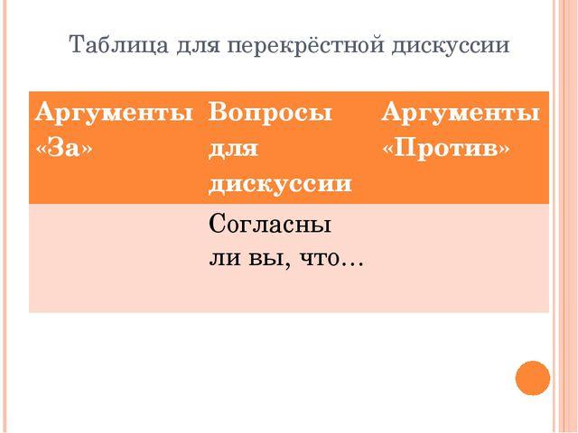 Таблица для перекрёстной дискуссии Аргументы«За» Вопросы для дискуссии Аргуме...