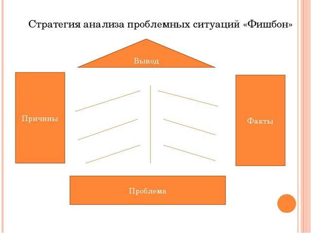Стратегия анализа проблемных ситуаций «Фишбон» Вывод Проблема Причины Факты