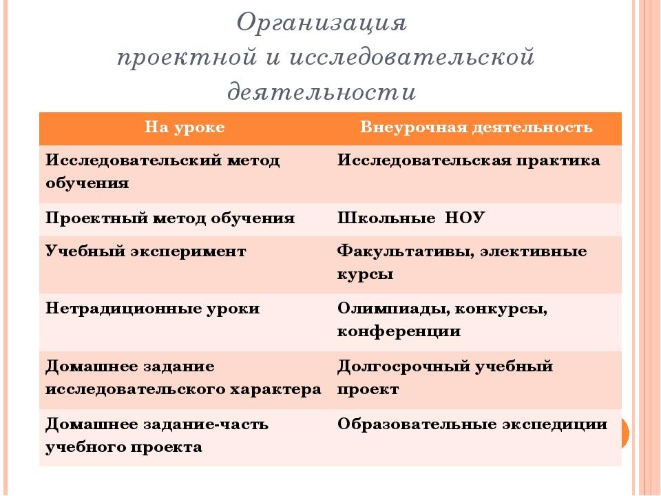 Организация проектной и исследовательской деятельности На уроке Внеурочная де...