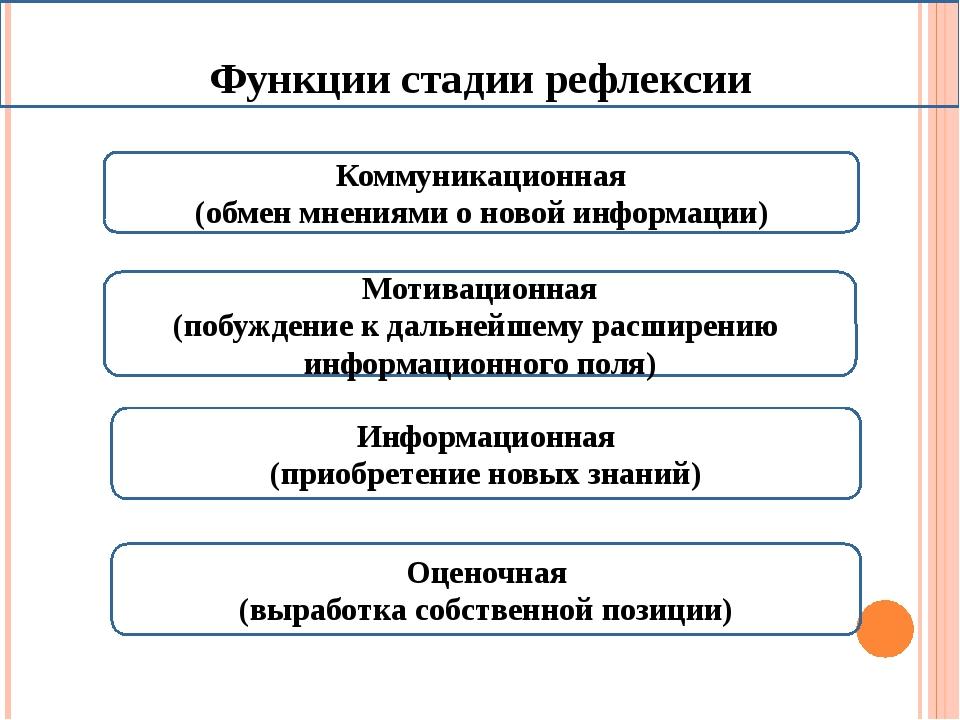 Функции стадии рефлексии Мотивационная (побуждение к дальнейшему расширению и...
