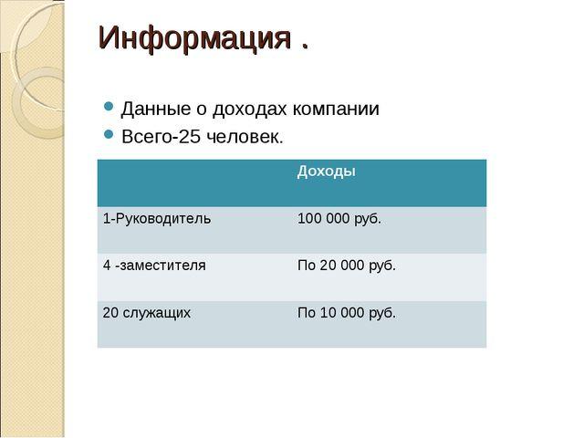 Информация . Данные о доходах компании Всего-25 человек. Доходы 1-Руководите...
