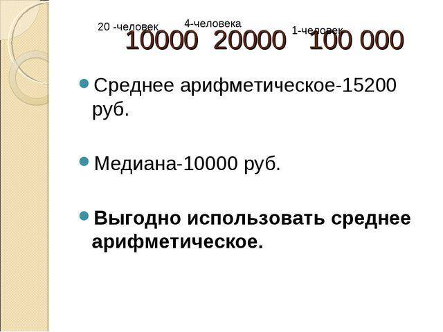 10000 20000 100 000 Среднее арифметическое-15200 руб. Медиана-10000 руб. Выг...