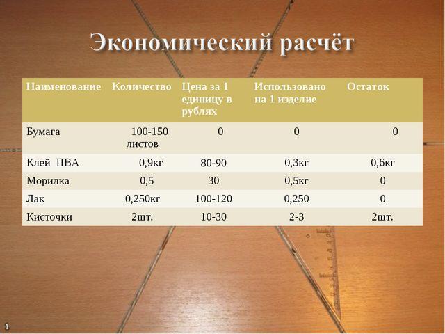 НаименованиеКоличествоЦена за 1 единицу в рубляхИспользовано на 1 изделие...
