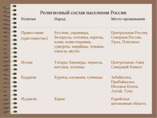 Религиозный состав населения России Религии Народ Место проживания Правосла