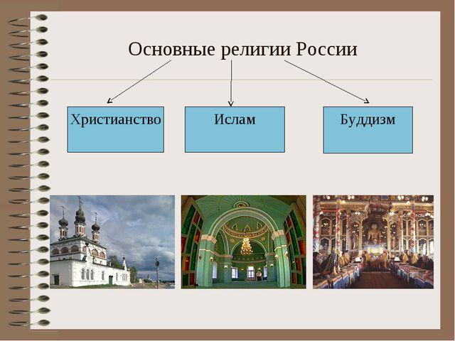 Основные религии России Христианство Ислам Буддизм