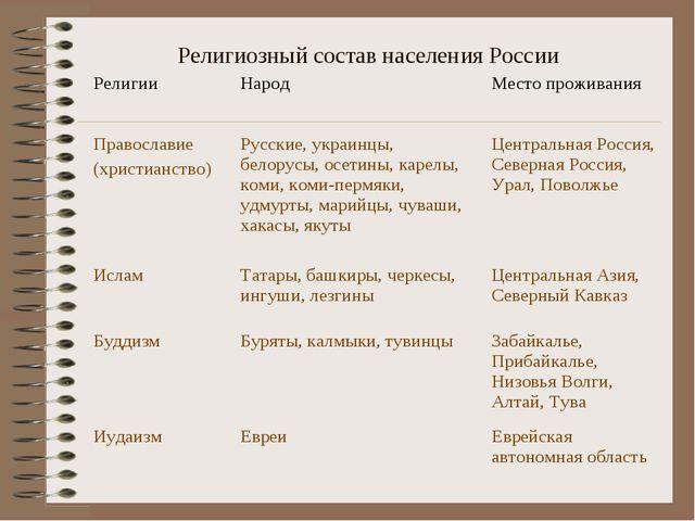 Религиозный состав населения России Религии Народ Место проживания Правосла...