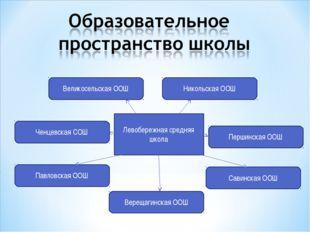 Левобережная средняя школа Першинская ООШ Ченцевская СОШ Великосельская ООШ П