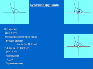 Функция возрастает при х є [0; 2] Кусочная функция Д(у) = (-∞;+∞) Е(у) = [0 +