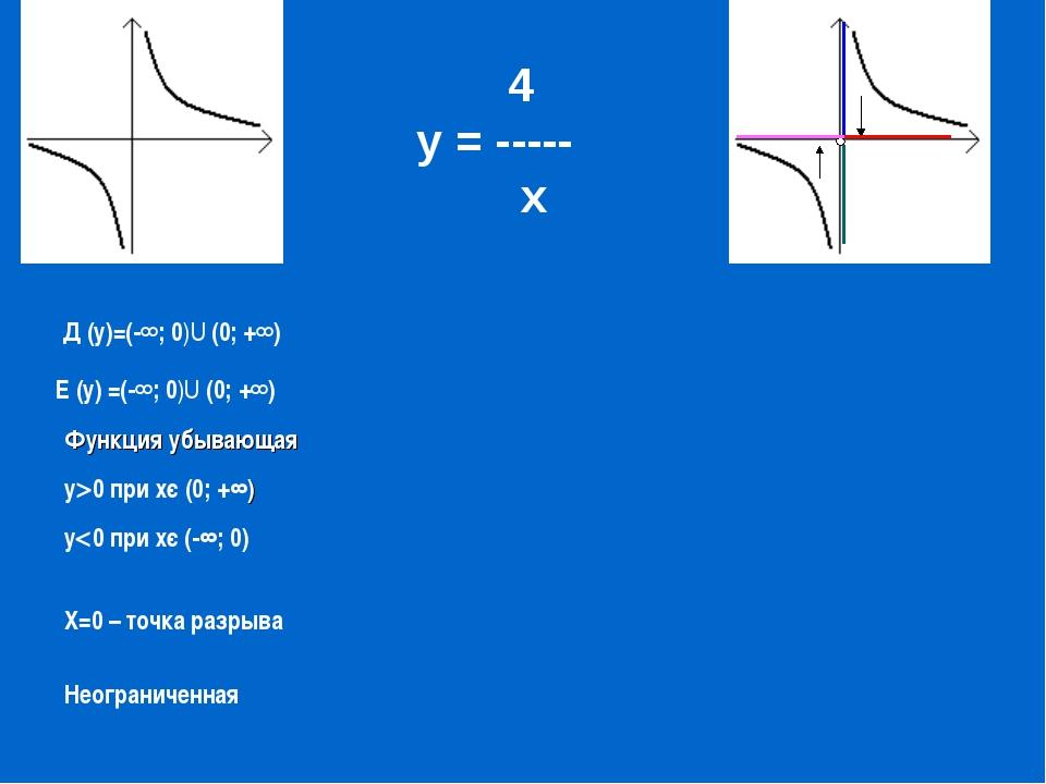 у0 при хє (0; +∞) 4 у = ----- х Д (у)=(-∞; 0)U (0; +∞) Е (у) =(-∞; 0)U (0; +...