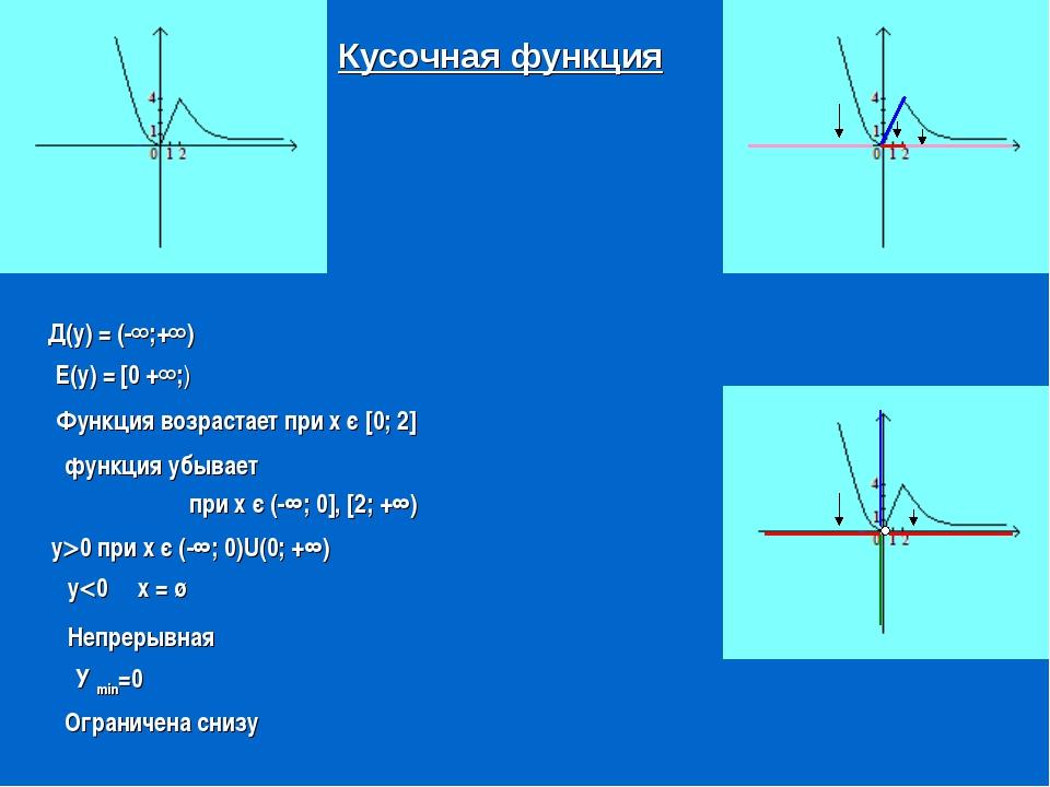 Функция возрастает при х є [0; 2] Кусочная функция Д(у) = (-∞;+∞) Е(у) = [0 +...