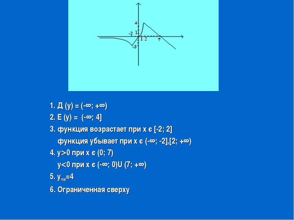 1. Д (у) = (-∞; +∞) 2. Е (у) = (-∞; 4] 3. функция возрастает при х є [-2; 2]...
